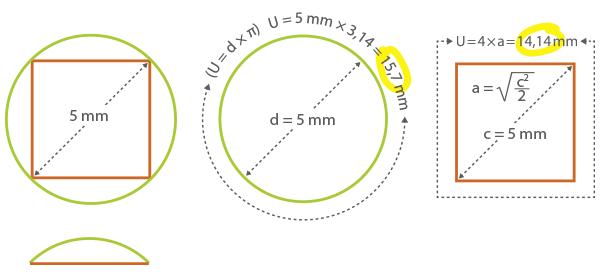 Durchmesser von eckigen und runden Stricknadeln