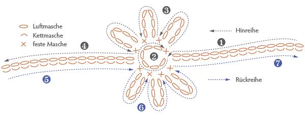 Häkelschrift für Blumenkette